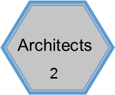 The ADRB Members consist of: two architects