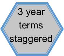 Members serve 3 year staggered terms.