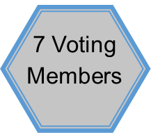 The ADRB consists of 7 voting members