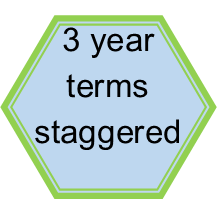 Three year staggered terms