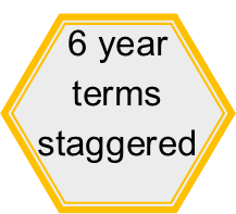 Six year staggered terms