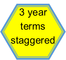 Serving three year staggered terms
