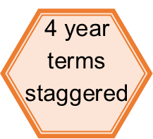 Serving four year staggered terms