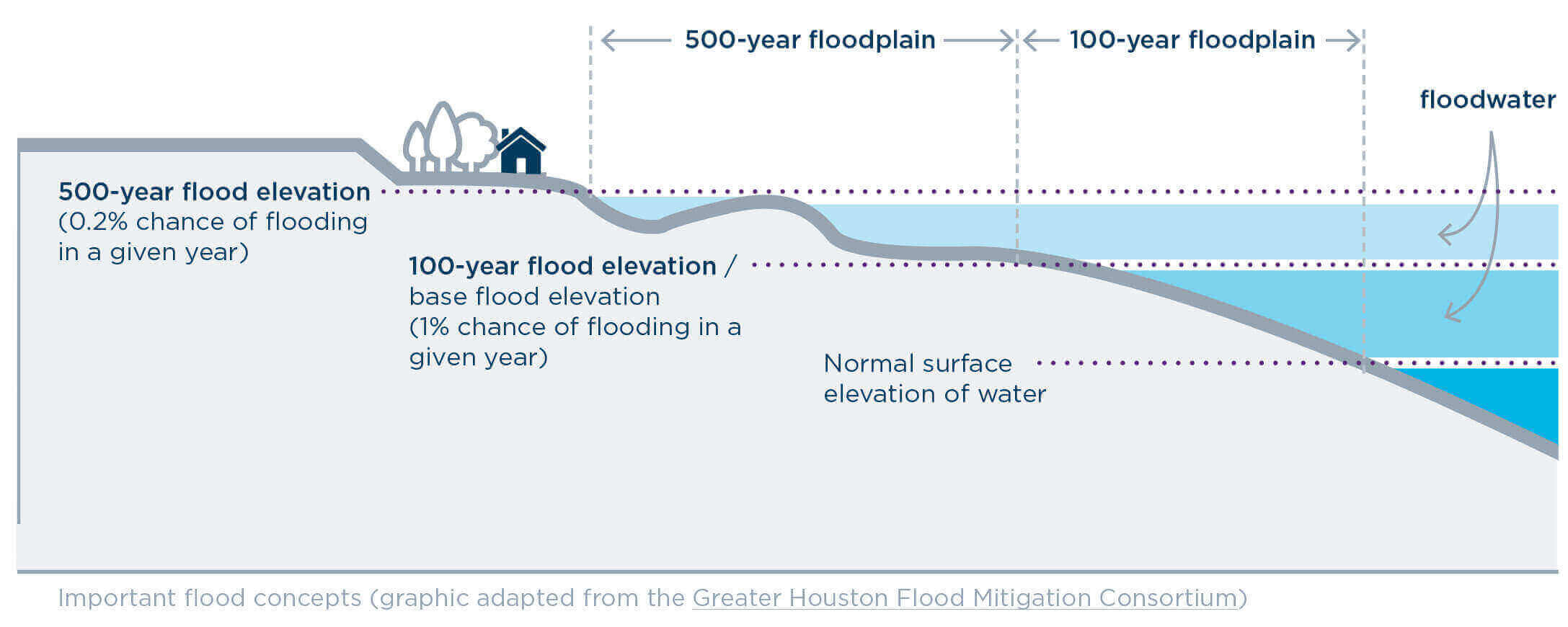 Explanation of 500 and 100 year flood water situations.